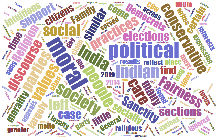 The Moral Contours of the Political Right and the Political Left in India